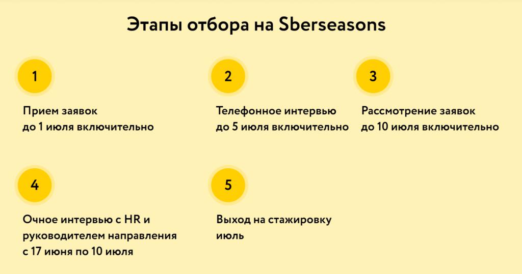 Этапы конкурсного отбора